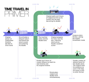 The mode of time travel used in Primer (pic taken from the film's Wikipedia page)